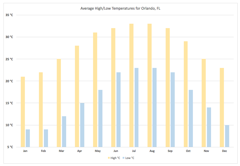 orland-weather-temperature-chart