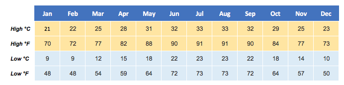 orland-weather-temperature-table